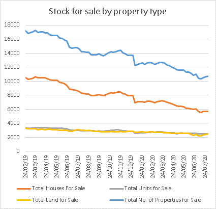Graph showing Perth stock for sale by dwelling type